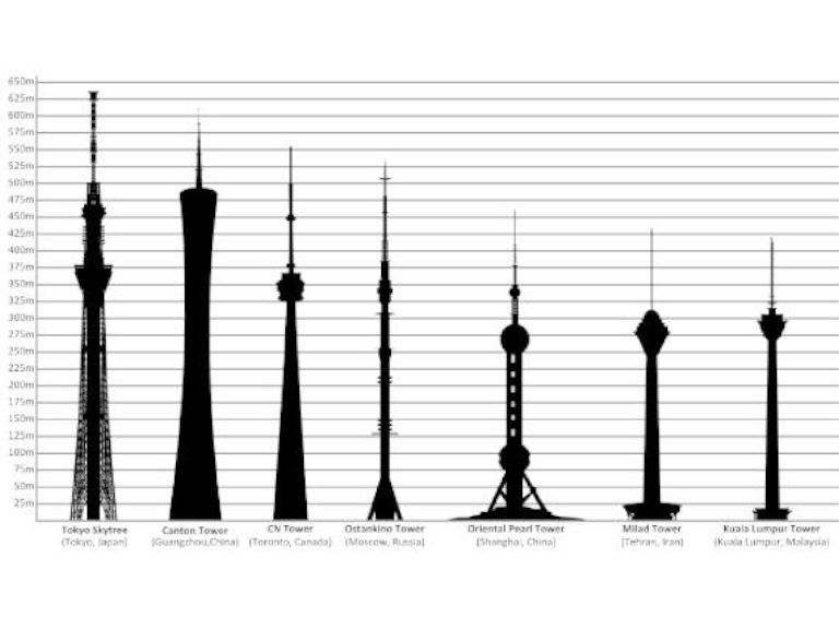 World Tallest Towers